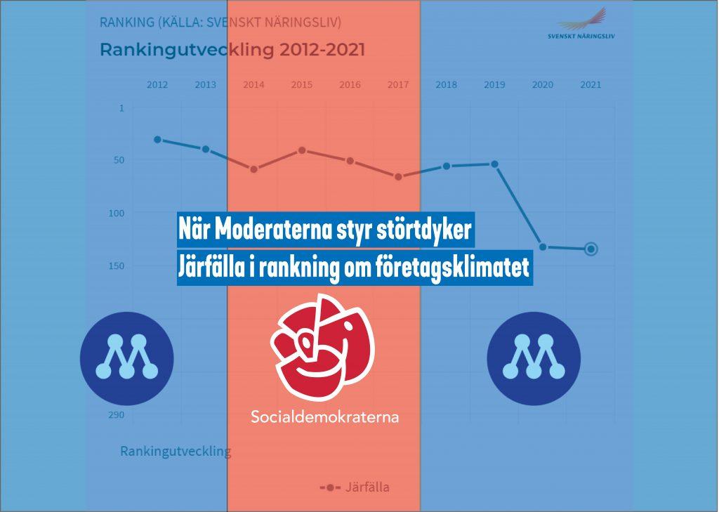 En graf som visar att Järfälla rasat i Svenskt näringslivs rankning över företagsklimatet i Sveriges kommuner. Bilden är indelad i två blå och ett rött fält, baserat på när Moderaterna och Socialdemokraterna styrt i kommunen. Partiernas loggor ligger i respektive fält. Text på bilden: När Moderaternas styr störtdyker Järfälla i rankning om företagsklimatet